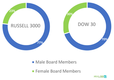 70% of the Dow 30 companies are male and 77% of the Russell 3000 are male.